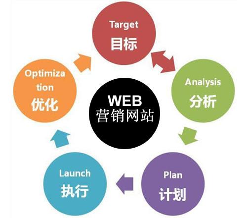 营销型网站建设该如何详细工作规划?
